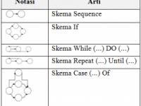 Pengertian White Box dan Contoh White Box Testing