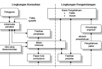 diagram sistem pakar