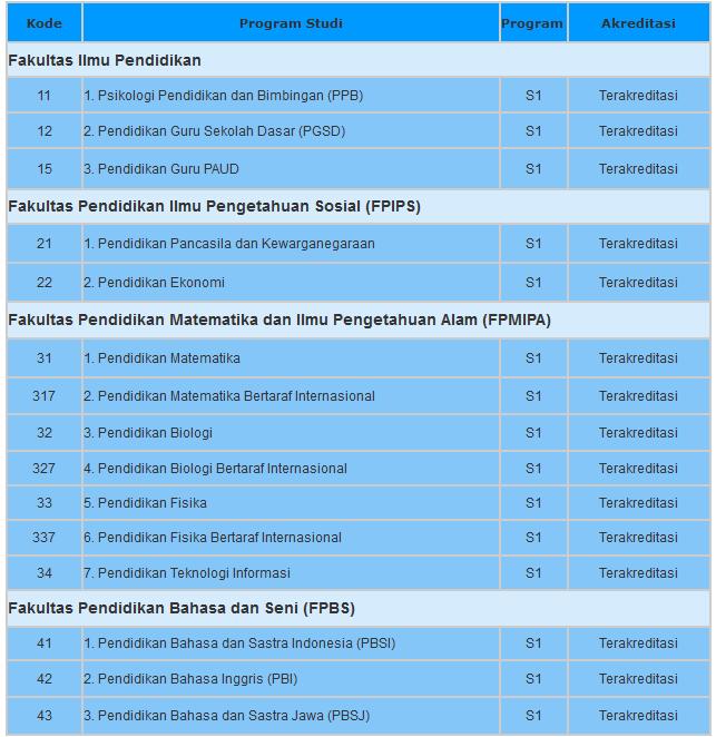 program studi di IKIP PGRI Semarang
