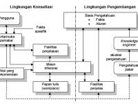 Contoh Makalah Sistem Pakar (Pengertian, Prinsip Dasar dan Ciri-cirinya)