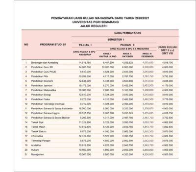 Biaya Kuliah UPGRIS 2020 Jalur Reguler Gelombang 1