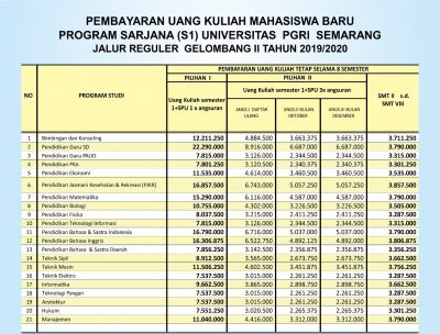 Biaya Kuliah UPGRIS 2020 Jalur Reguler Gelombang 2